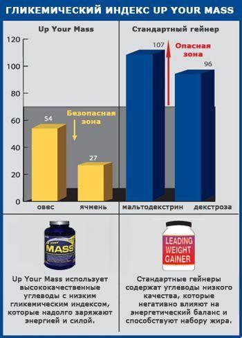 Up Your Mass - гликемический индекс